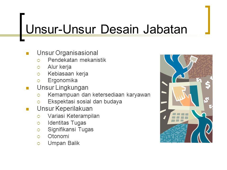 Unsur-Unsur Desain Jabatan Unsur Organisasional  Pendekatan mekanistik  Alur kerja  Kebiasaan kerja  Ergonomika Unsur Lingkungan  Kemampuan dan ketersediaan karyawan  Ekspektasi sosial dan budaya Unsur Keperilakuan  Variasi Keterampilan  Identitas Tugas  Signifikansi Tugas  Otonomi  Umpan Balik