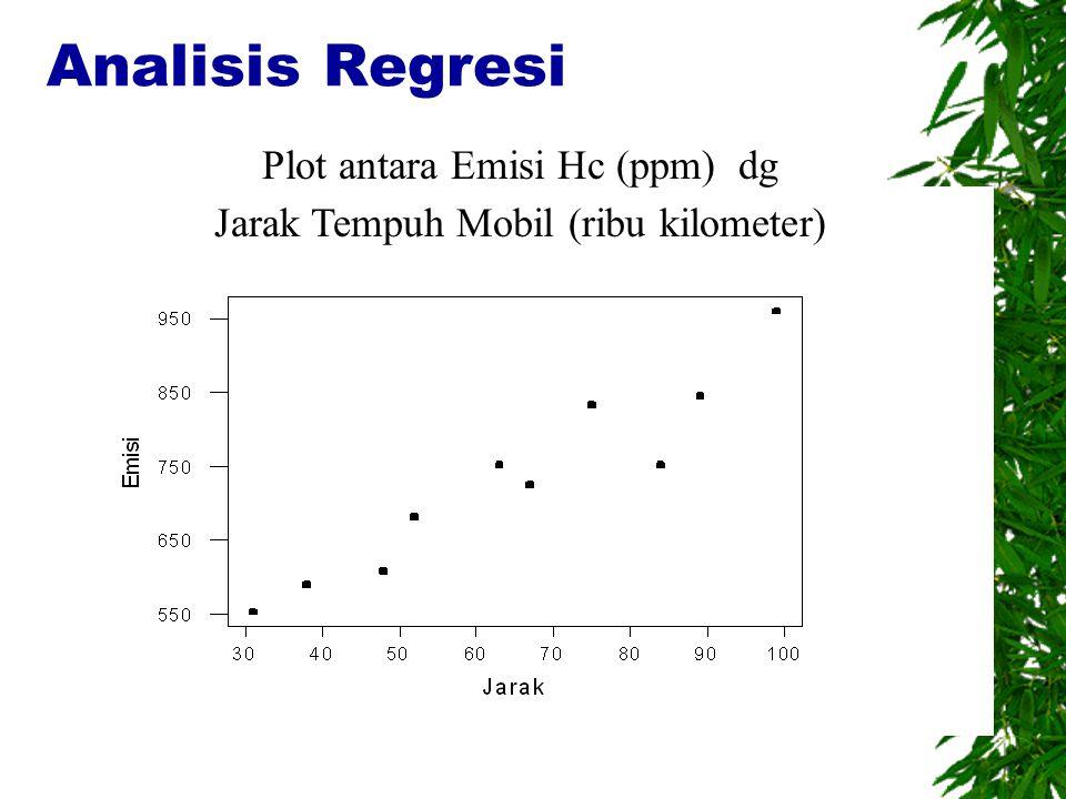 Analisis Regresi Plot antara Emisi Hc (ppm) dg Jarak Tempuh Mobil (ribu kilometer)