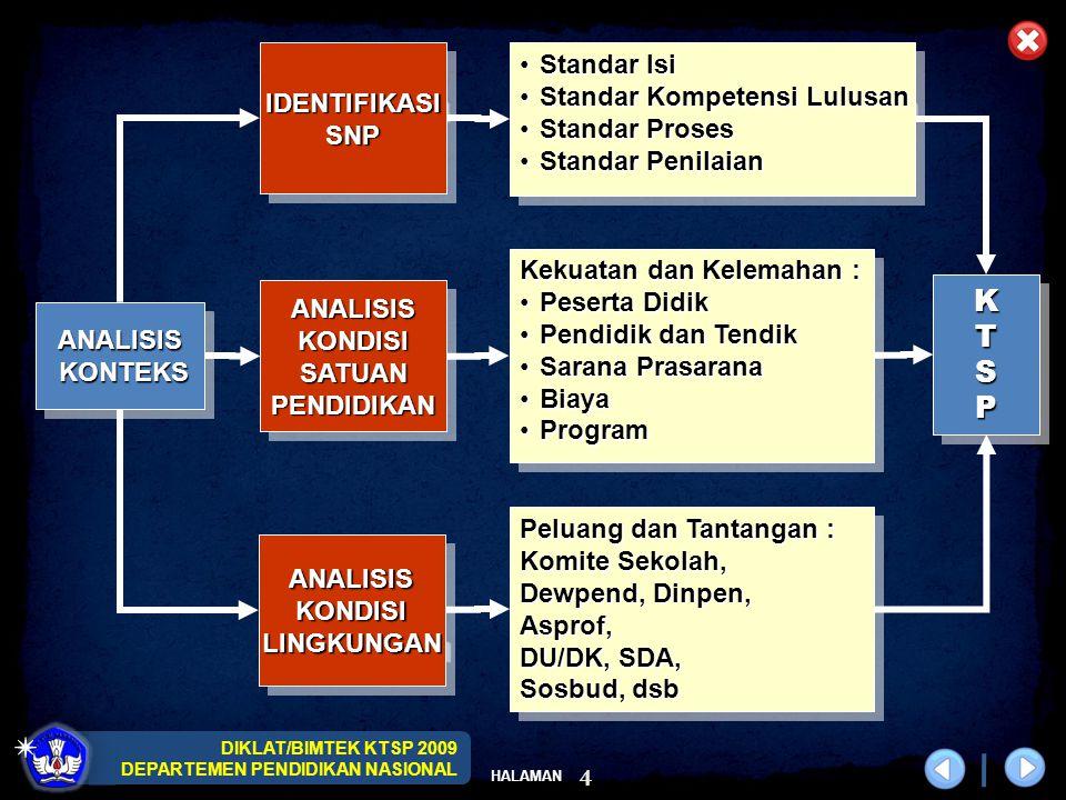 DIKLAT/BIMTEK KTSP 2009 DEPARTEMEN PENDIDIKAN NASIONAL HALAMAN 4 ANALISIS KONTEKS KONTEKSANALISIS ANALISISKONDISISATUANPENDIDIKANANALISISKONDISISATUANPENDIDIKAN IDENTIFIKASISNPIDENTIFIKASISNP ANALISISKONDISILINGKUNGANANALISISKONDISILINGKUNGAN Kekuatan dan Kelemahan : Peserta DidikPeserta Didik Pendidik dan TendikPendidik dan Tendik Sarana PrasaranaSarana Prasarana BiayaBiaya ProgramProgram Kekuatan dan Kelemahan : Peserta DidikPeserta Didik Pendidik dan TendikPendidik dan Tendik Sarana PrasaranaSarana Prasarana BiayaBiaya ProgramProgram Standar IsiStandar Isi Standar Kompetensi LulusanStandar Kompetensi Lulusan Standar ProsesStandar Proses Standar PenilaianStandar Penilaian Standar IsiStandar Isi Standar Kompetensi LulusanStandar Kompetensi Lulusan Standar ProsesStandar Proses Standar PenilaianStandar Penilaian Peluang dan Tantangan : Komite Sekolah, Dewpend, Dinpen, Asprof, DU/DK, SDA, Sosbud, dsb Peluang dan Tantangan : Komite Sekolah, Dewpend, Dinpen, Asprof, DU/DK, SDA, Sosbud, dsb KTSPKTSP