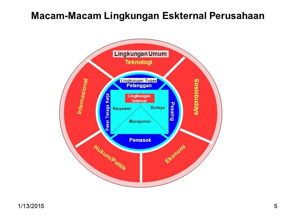 1/13/20155 5 Macam-Macam Lingkungan Eskternal Perusahaan Lingkungan Umum Teknologi Sosiobudaya Ekonomi Hukum/Politik Internasional Lingkungan Tugas Pe