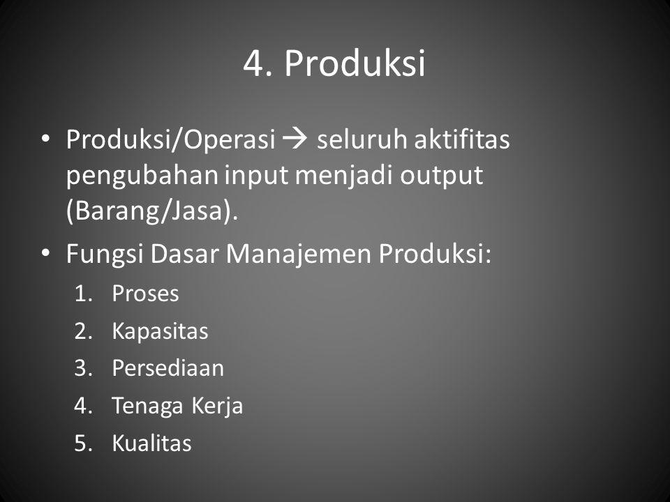 4. Produksi Produksi/Operasi  seluruh aktifitas pengubahan input menjadi output (Barang/Jasa). Fungsi Dasar Manajemen Produksi: 1.Proses 2.Kapasitas
