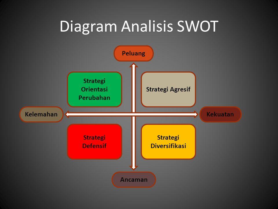 Diagram Analisis SWOT Strategi Agresif Strategi Diversifikasi Strategi Orientasi Perubahan Strategi Defensif Peluang Kekuatan Ancaman Kelemahan