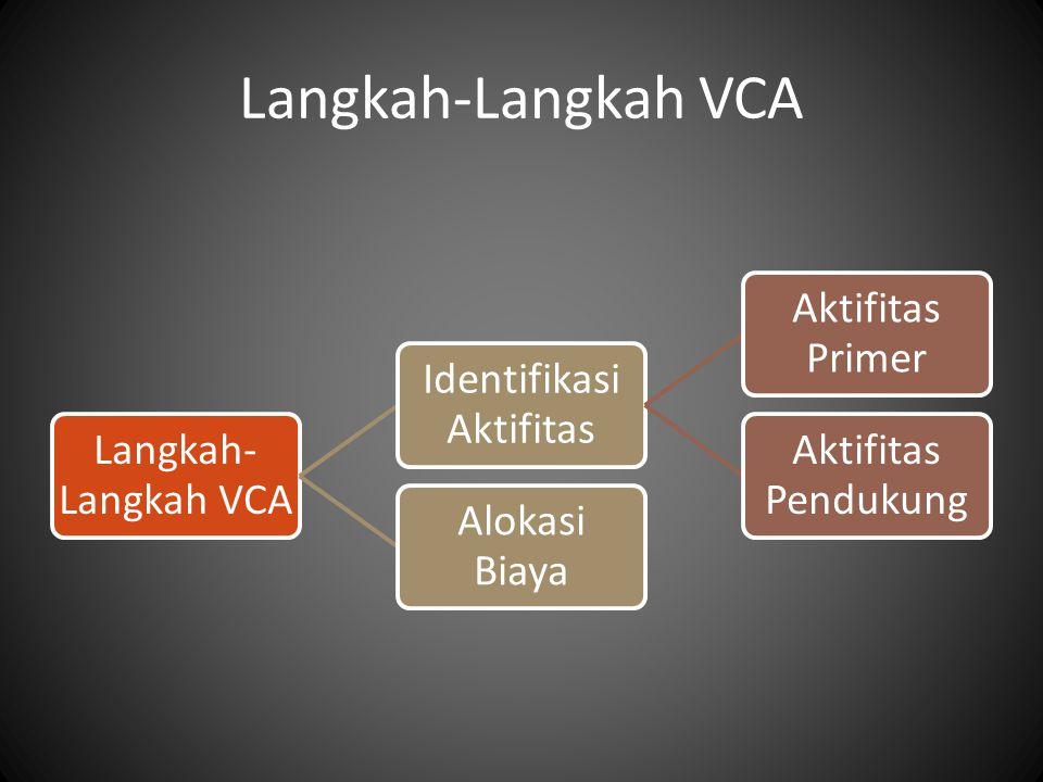Langkah-Langkah VCA Identifikasi Aktifitas Aktifitas Primer Aktifitas Pendukung Alokasi Biaya