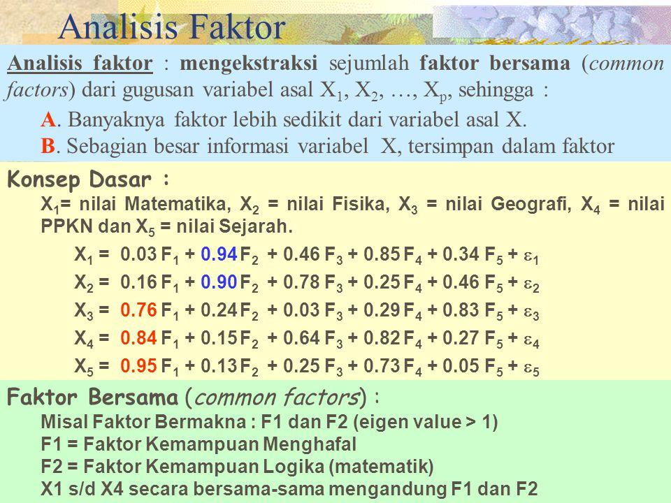 3 KEGUNAAN ANALISIS FAKTOR Mengekstraks unobservable variable (latent variabel) dari manifest variable atau indikator. Atau mereduksi variabel menjadi
