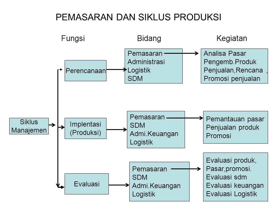 PEMASARAN DAN SIKLUS PRODUKSI Fungsi Bidang Kegiatan Siklus Manajemen Perencanaan Implentasi (Produksi) Evaluasi Pemasaran Administrasi Logistik SDM Pemasaran SDM Admi.Keuangan Logistik Pemasaran SDM Admi.Keuangan Logistik Analisa Pasar Pengemb.Produk Penjualan,Rencana, Promosi penjualan Pemantauan pasar Penjualan produk Promosi Evaluasi produk, Pasar,promosi.