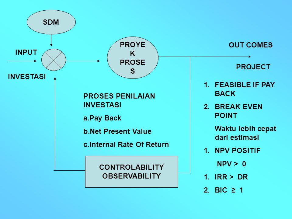 PROYE K PROSE S CONTROLABILITY OBSERVABILITY SDM 1.FEASIBLE IF PAY BACK 2.BREAK EVEN POINT Waktu lebih cepat dari estimasi 1.NPV POSITIF NPV > 0 1.IRR