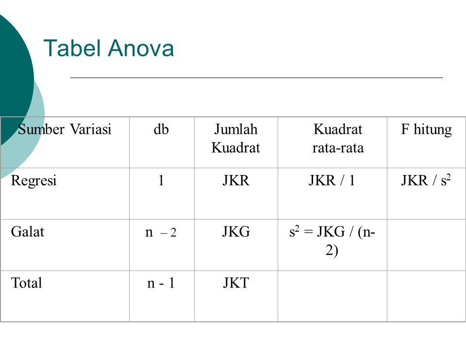 Tabel Anova Sumber VariasidbJumlah Kuadrat Kuadrat rata-rata F hitung Regresi1JKRJKR / 1JKR / s 2 Galatn – 2 JKGs 2 = JKG / (n- 2) Totaln - 1JKT