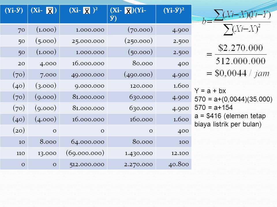 (Yi- Ӯ ) (Xi- )(Xi- )²(Xi- )(Yi- Ӯ ) (Yi- Ӯ )² 70(1.000)1.000.000(70.000)4.900 50(5.000)25.000.000(250.000)2.500 50(1.000)1.000.000(50.000)2.500 204.0