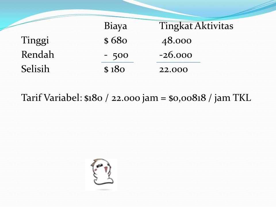 BiayaTingkat Aktivitas Tinggi$ 680 48.000 Rendah- 500-26.000 Selisih$ 18022.000 Tarif Variabel: $180 / 22.000 jam = $0,00818 / jam TKL