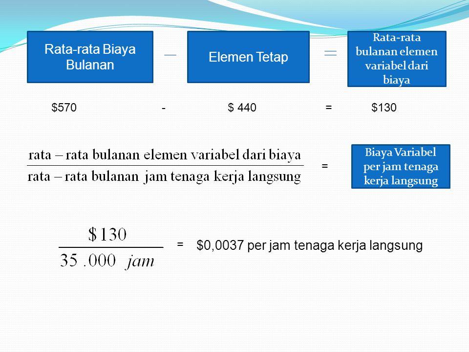 Rata-rata Biaya Bulanan Elemen Tetap Rata-rata bulanan elemen variabel dari biaya $570 - $ 440 = $130 = Biaya Variabel per jam tenaga kerja langsung =