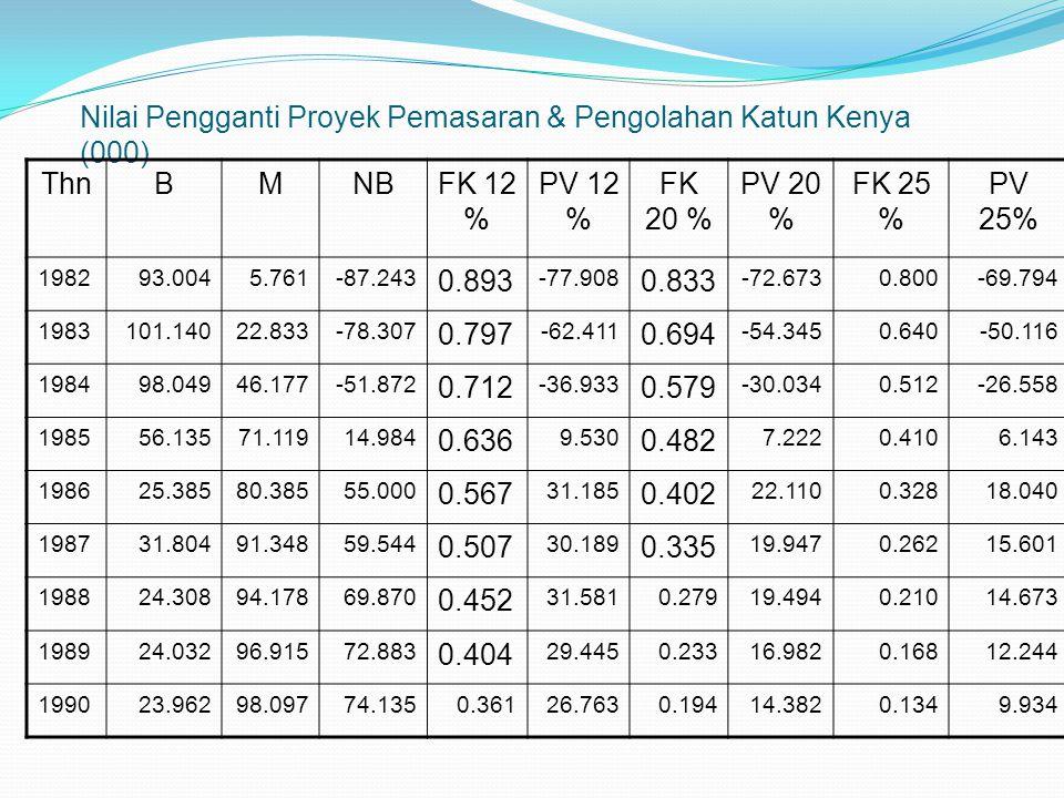 Nilai Pengganti Proyek Pemasaran & Pengolahan Katun Kenya (000) ThnBMNBFK 12 % PV 12 % FK 20 % PV 20 % FK 25 % PV 25% 198293.0045.761-87.243 0.893 -77