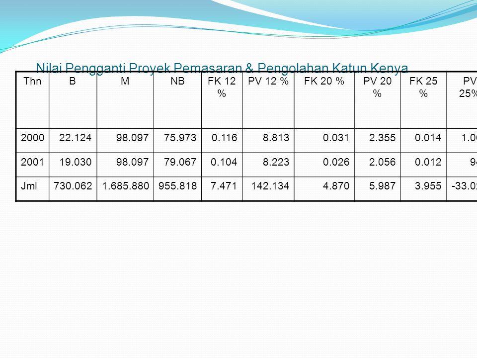 Nilai Pengganti Proyek Pemasaran & Pengolahan Katun Kenya ThnBMNBFK 12 % PV 12 %FK 20 %PV 20 % FK 25 % PV 25% 200022.12498.09775.9730.1168.8130.0312.3