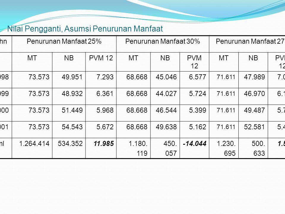 Nilai Pengganti, Asumsi Penurunan Manfaat ThnPenurunan Manfaat 25%Penurunan Manfaat 30%Penurunan Manfaat 27% MTNBPVM 12MTNBPVM 12 MTNBPVM 12 199873.57