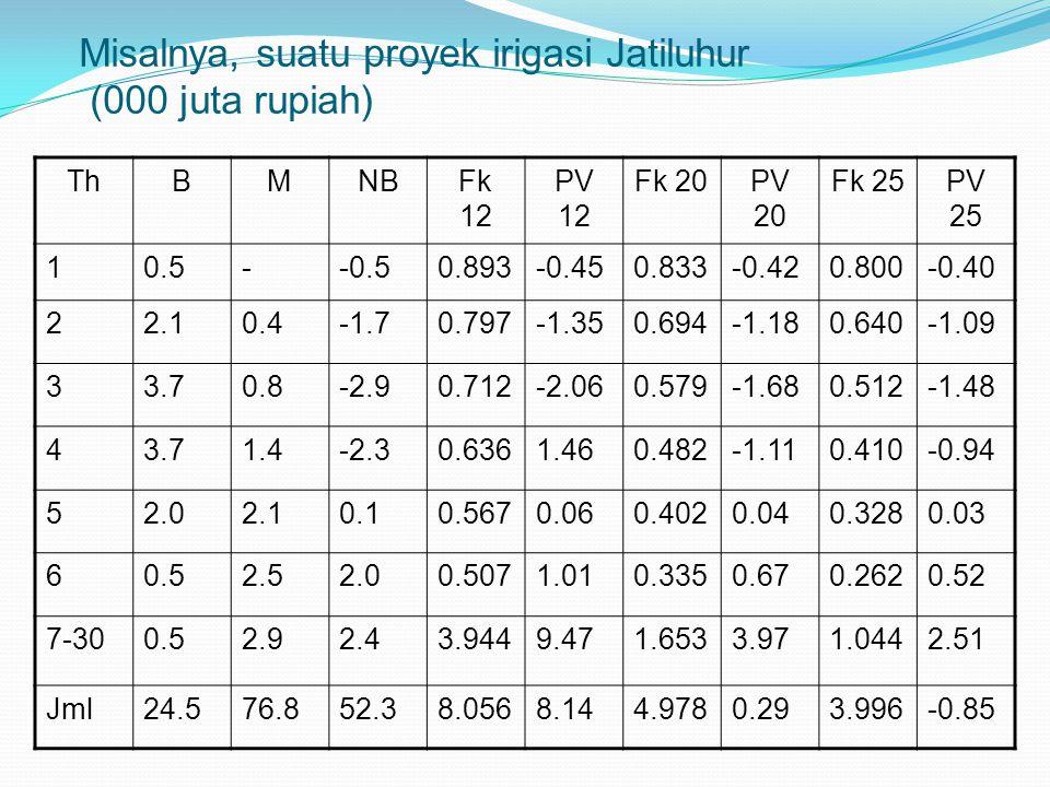 Misalnya, suatu proyek irigasi Jatiluhur (000 juta rupiah) ThBMNBFk 12 PV 12 Fk 20PV 20 Fk 25PV 25 10.5--0.50.893-0.450.833-0.420.800-0.40 22.10.4-1.7
