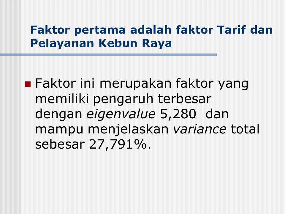 Faktor pertama adalah faktor Tarif dan Pelayanan Kebun Raya Faktor ini merupakan faktor yang memiliki pengaruh terbesar dengan eigenvalue 5,280 dan ma