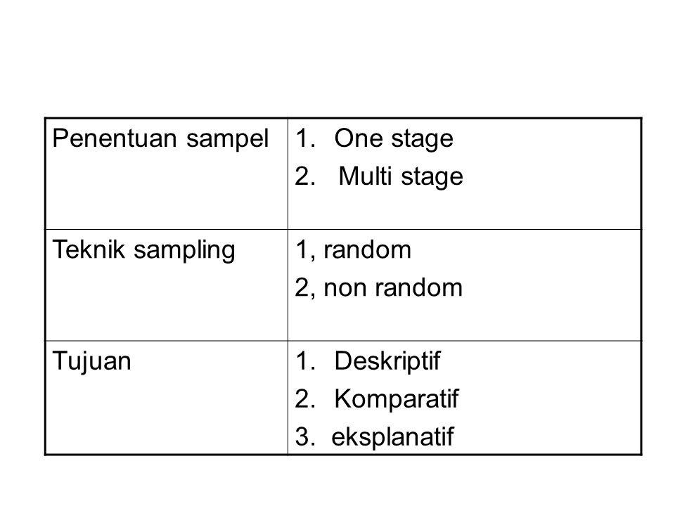 Pedoman umum untuk memilih teknik sampling: 1.