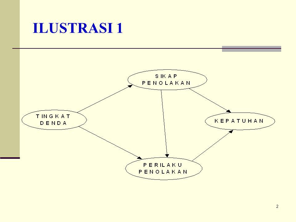 2 ILUSTRASI 1