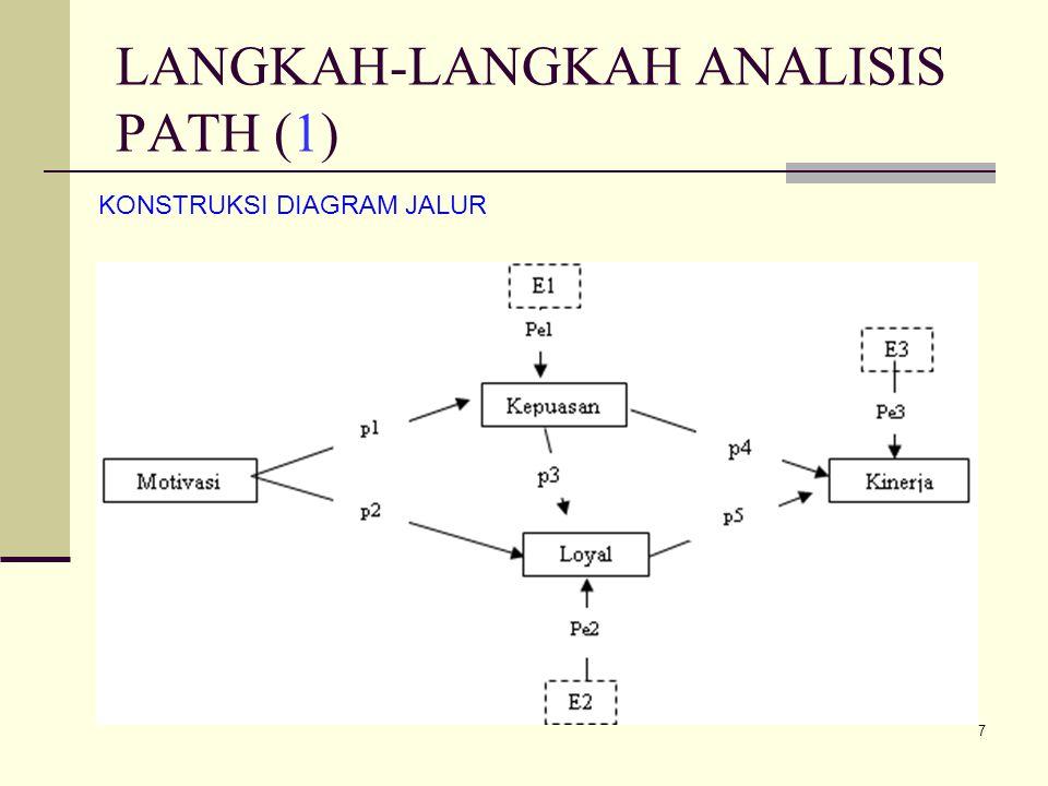 7 LANGKAH-LANGKAH ANALISIS PATH (1) KONSTRUKSI DIAGRAM JALUR