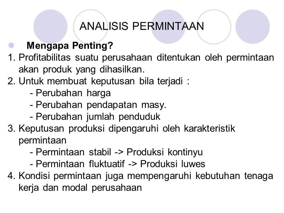 ANALISIS PERMINTAAN Mengapa Penting.1.