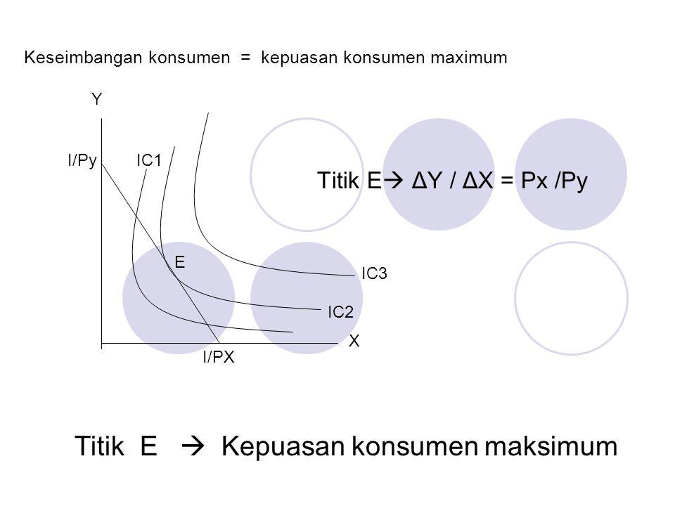  Tingkat kepuasan maksimum tercapai 1. Kurva indiferen tertinggi yg dapat disinggung oleh garis anggaran 2. Slope garis anggaran = slope kurva indife