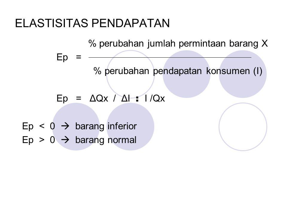 Elastisitas Harga Silang % perubahan jumlah permintaan barang X Ehs = % perubahan harga barang lain Ehs = ΔQx / ΔPy : Py / Qx Ehs > 0  Barang Subtitu