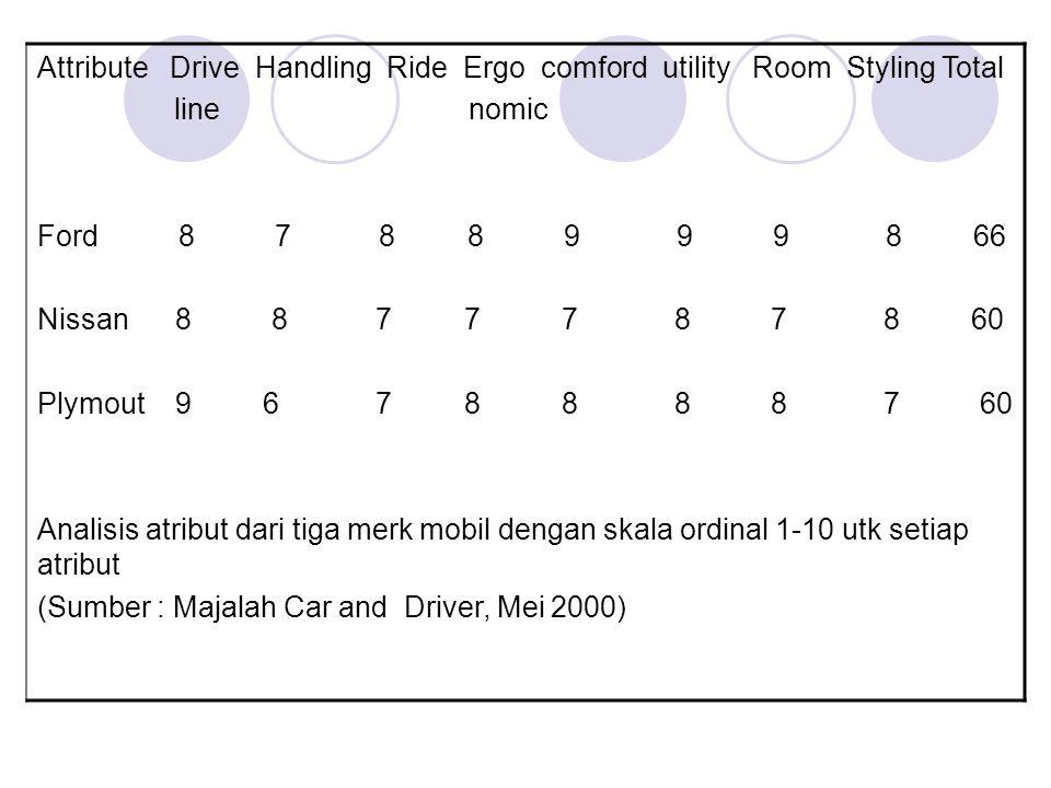 Attribute Drive Handling Ride Ergo comford utility Room Styling Total line nomic Ford 8 7 8 8 9 9 9 8 66 Nissan 8 8 7 7 7 8 7 8 60 Plymout 9 6 7 8 8 8 8 7 60 Analisis atribut dari tiga merk mobil dengan skala ordinal 1-10 utk setiap atribut (Sumber : Majalah Car and Driver, Mei 2000)