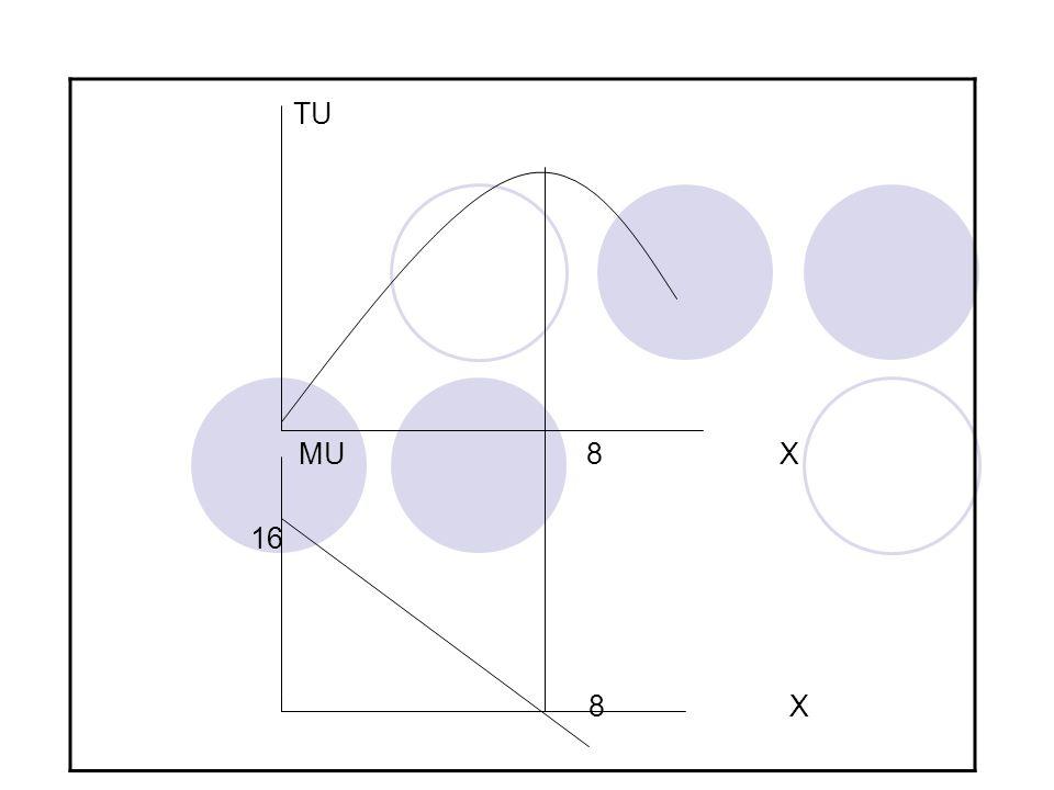 Tabel : Skedul Utilitas Total dan Utilitas Marjinal Produk X No X TU x ΔTU x ΔX MU x = ΔTU x / ΔX 1 0 0 - - - 2 1 15 15 1 15 3 2 28 13 1 13 4 3 39 11