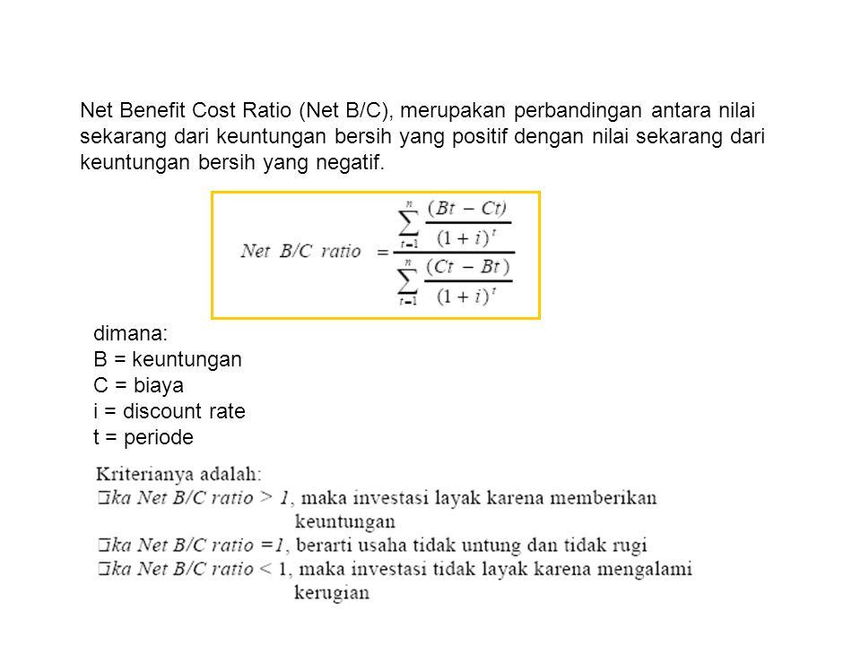 Break Event Point (BEP), dilakukan untuk mengetahui kapan keuntungan mulai diperoleh.