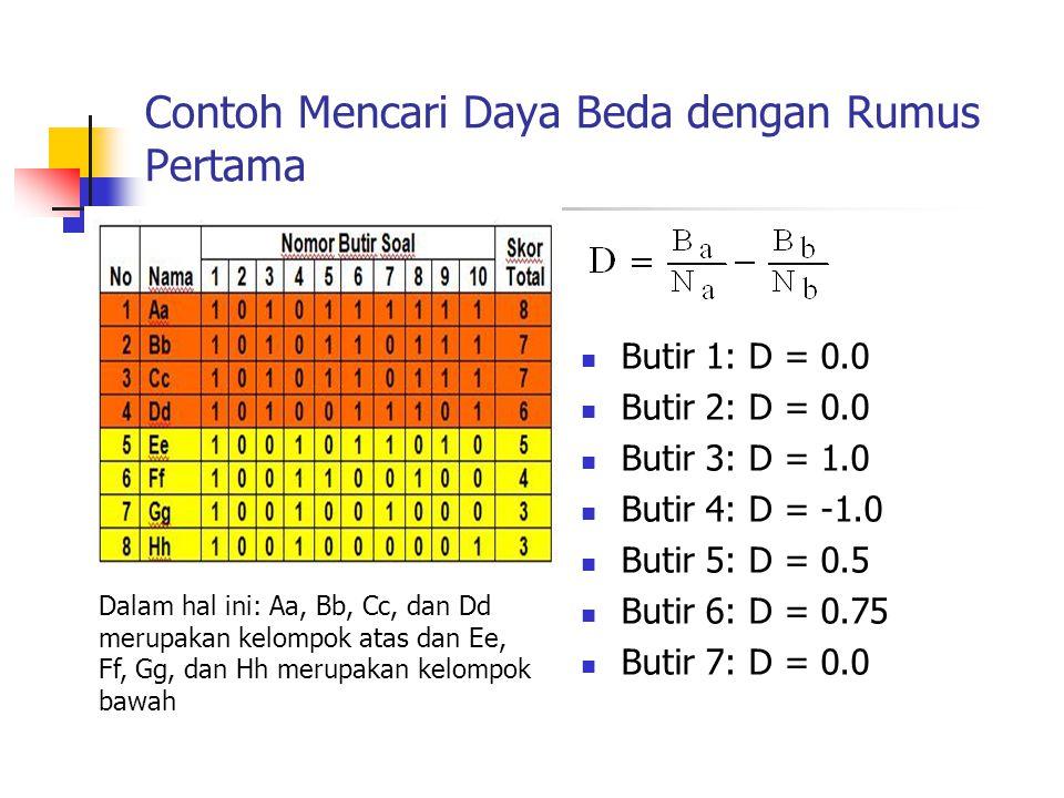Contoh Mencari Daya Beda dengan Rumus Pertama Butir 1: D = 0.0 Butir 2: D = 0.0 Butir 3: D = 1.0 Butir 4: D = -1.0 Butir 5: D = 0.5 Butir 6: D = 0.75
