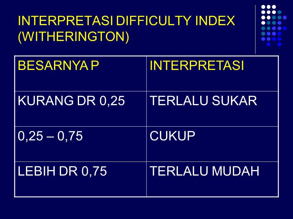 INTERPRETASI DIFFICULTY INDEX (WITHERINGTON) BESARNYA PINTERPRETASI KURANG DR 0,25TERLALU SUKAR 0,25 – 0,75CUKUP LEBIH DR 0,75TERLALU MUDAH