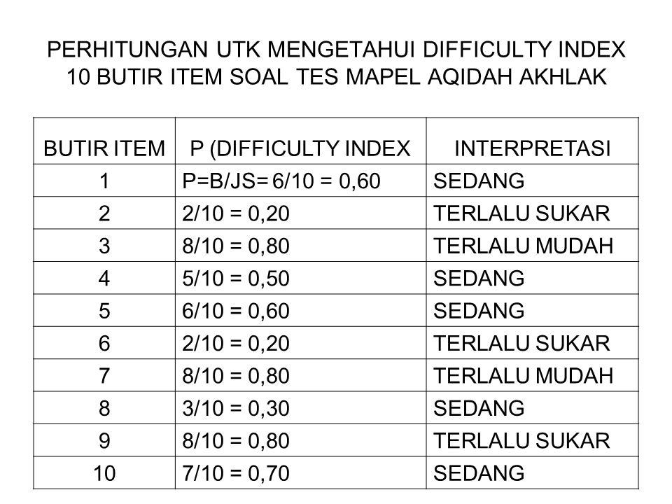 PERHITUNGAN UTK MENGETAHUI DIFFICULTY INDEX 10 BUTIR ITEM SOAL TES MAPEL AQIDAH AKHLAK BUTIR ITEMP (DIFFICULTY INDEXINTERPRETASI 1P=B/JS= 6/10 = 0,60S