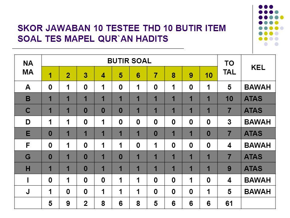 SKOR JAWABAN 10 TESTEE THD 10 BUTIR ITEM SOAL TES MAPEL QUR`AN HADITS NA MA BUTIR SOAL TO TAL KEL 12345678910 A01010101015BAWAH B111111111110ATAS C110