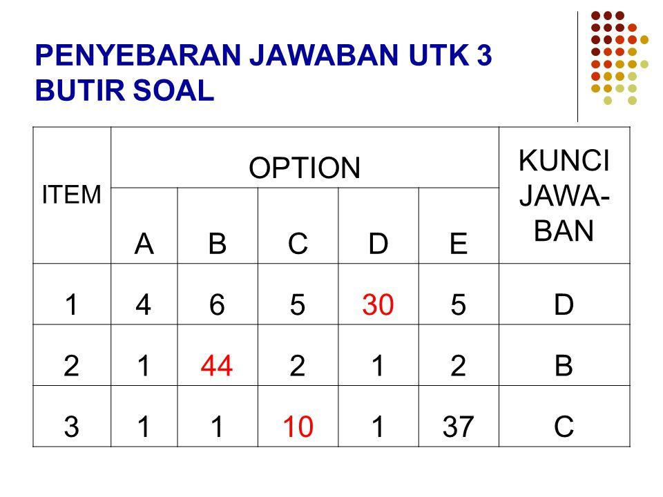 PENYEBARAN JAWABAN UTK 3 BUTIR SOAL ITEM OPTION KUNCI JAWA- BAN ABCDE 1465305D 2144212B 31110137C