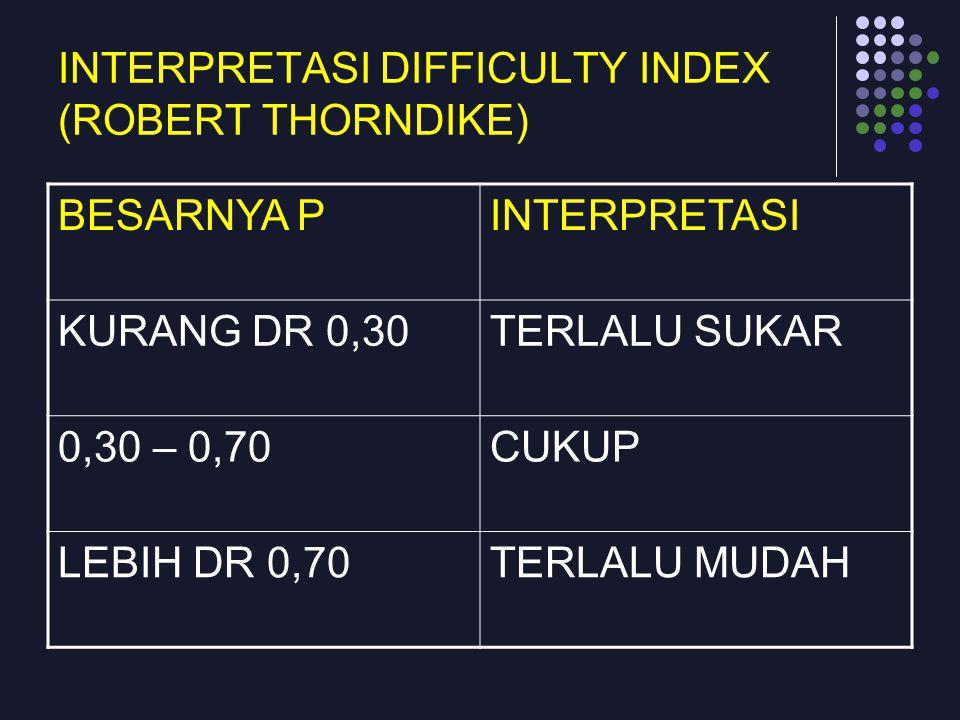 INTERPRETASI DIFFICULTY INDEX (ROBERT THORNDIKE) BESARNYA PINTERPRETASI KURANG DR 0,30TERLALU SUKAR 0,30 – 0,70CUKUP LEBIH DR 0,70TERLALU MUDAH