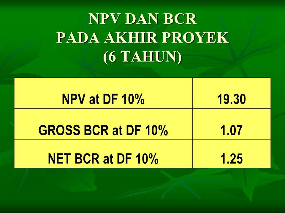 NPV DAN BCR PADA AKHIR PROYEK (6 TAHUN) NPV at DF 10%19.30 GROSS BCR at DF 10%1.07 NET BCR at DF 10%1.25