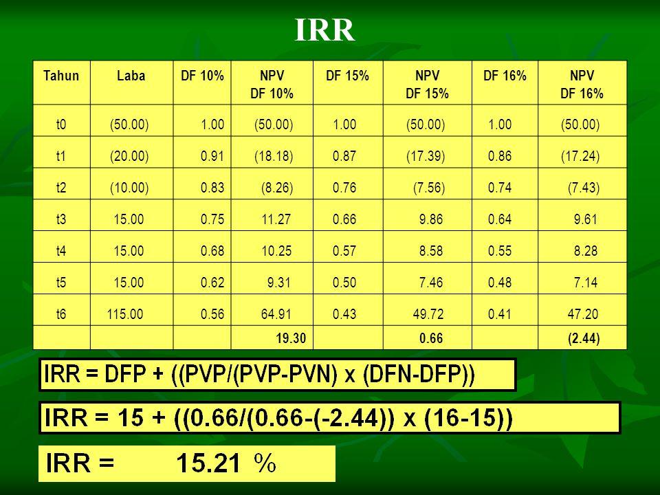 Tahun Laba DF 10% NPV DF 10% DF 15% NPV DF 15% DF 16% NPV DF 16% t0 (50.00)1.00 (50.00) 1.00 (50.00) 1.00 (50.00) t1 (20.00)0.91 (18.18) 0.87 (17.39)
