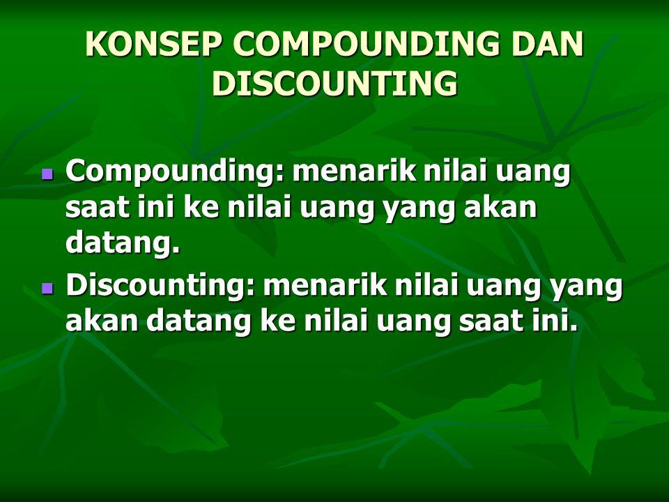 KONSEP COMPOUNDING DAN DISCOUNTING Compounding: menarik nilai uang saat ini ke nilai uang yang akan datang. Compounding: menarik nilai uang saat ini k