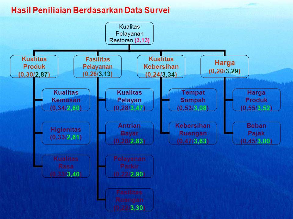 Pengukuran Nilai Menggunakan Skala 5 (lima) Kategori NilaiKategoriRange Interval 1Sangat Rendah1,00 - 1,80 2Rendah1,81 - 2,60 3Sedang2,61 - 3,40 4Ting