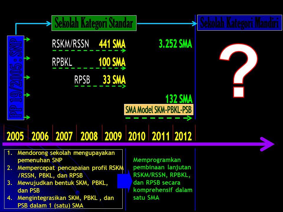 1.Mendorong sekolah mengupayakan pemenuhan SNP 2.Mempercepat pencapaian profil RSKM /RSSN, PBKL, dan RPSB 3.Mewujudkan bentuk SKM, PBKL, dan PSB 4.Mengintegrasikan SKM, PBKL, dan PSB dalam 1 (satu) SMA Memprogramkan pembinaan lanjutan RSKM/RSSN, RPBKL, dan RPSB secara komprehensif dalam satu SMA