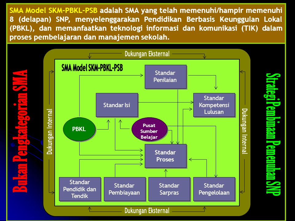 Standar Proses Standar Proses Standar Kompetensi Lulusan Standar Kompetensi Lulusan Standar Isi Pusat Sumber Belajar Pusat Sumber Belajar Standar Pengelolaan Standar Pengelolaan PBKL Standar Sarpras Standar Sarpras Standar Pembiayaan Standar Pembiayaan Standar Pendidik dan Tendik Standar Pendidik dan Tendik Standar Penilaian Standar Penilaian SMA Model SKM-PBKL-PSB adalah SMA yang telah memenuhi/hampir memenuhi 8 (delapan) SNP, menyelenggarakan Pendidikan Berbasis Keunggulan Lokal (PBKL), dan memanfaatkan teknologi informasi dan komunikasi (TIK) dalam proses pembelajaran dan manajemen sekolah.