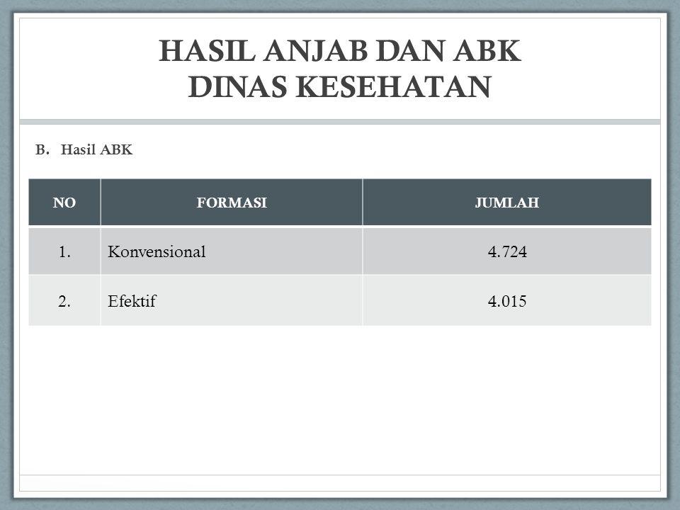 HASIL ANJAB DAN ABK DINAS KESEHATAN NOFORMASIJUMLAH 1.Konvensional4.724 2.Efektif4.015 B.Hasil ABK