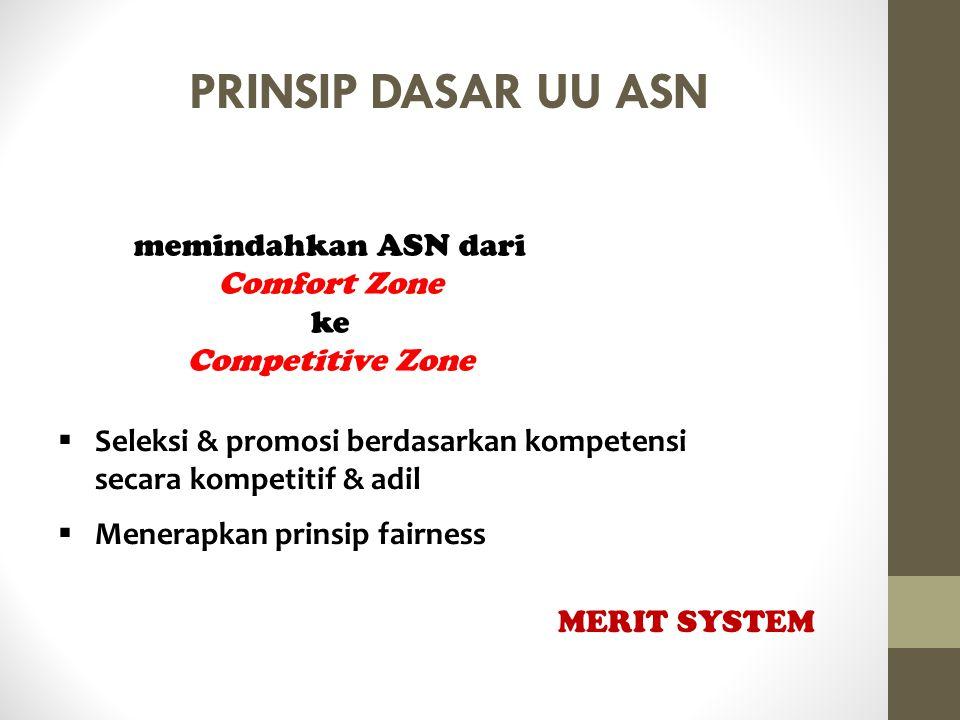 PRINSIP DASAR UU ASN memindahkan ASN dari Comfort Zone ke Competitive Zone  Seleksi & promosi berdasarkan kompetensi secara kompetitif & adil  Mener