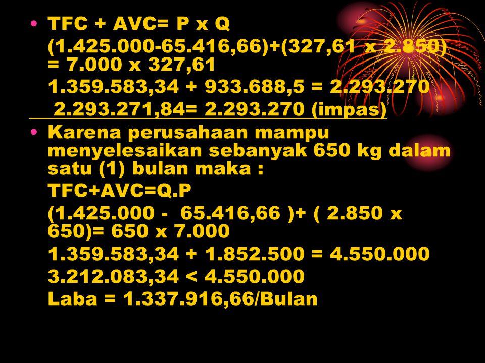 TFC + AVC= P x Q (1.425.000-65.416,66)+(327,61 x 2.850) = 7.000 x 327,61 1.359.583,34 + 933.688,5 = 2.293.270 2.293.271,84= 2.293.270 (impas) Karena p