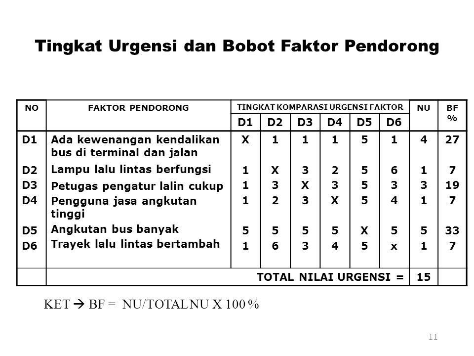 Tingkat Urgensi dan Bobot Faktor Pendorong NOFAKTOR PENDORONG TINGKAT KOMPARASI URGENSI FAKTOR NUBF % D1D2D3D4D5D6 D1 D2 D3 D4 D5 D6 Ada kewenangan ke
