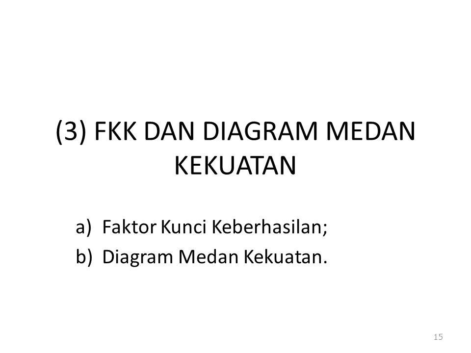 (3) FKK DAN DIAGRAM MEDAN KEKUATAN a)Faktor Kunci Keberhasilan; b)Diagram Medan Kekuatan. 15