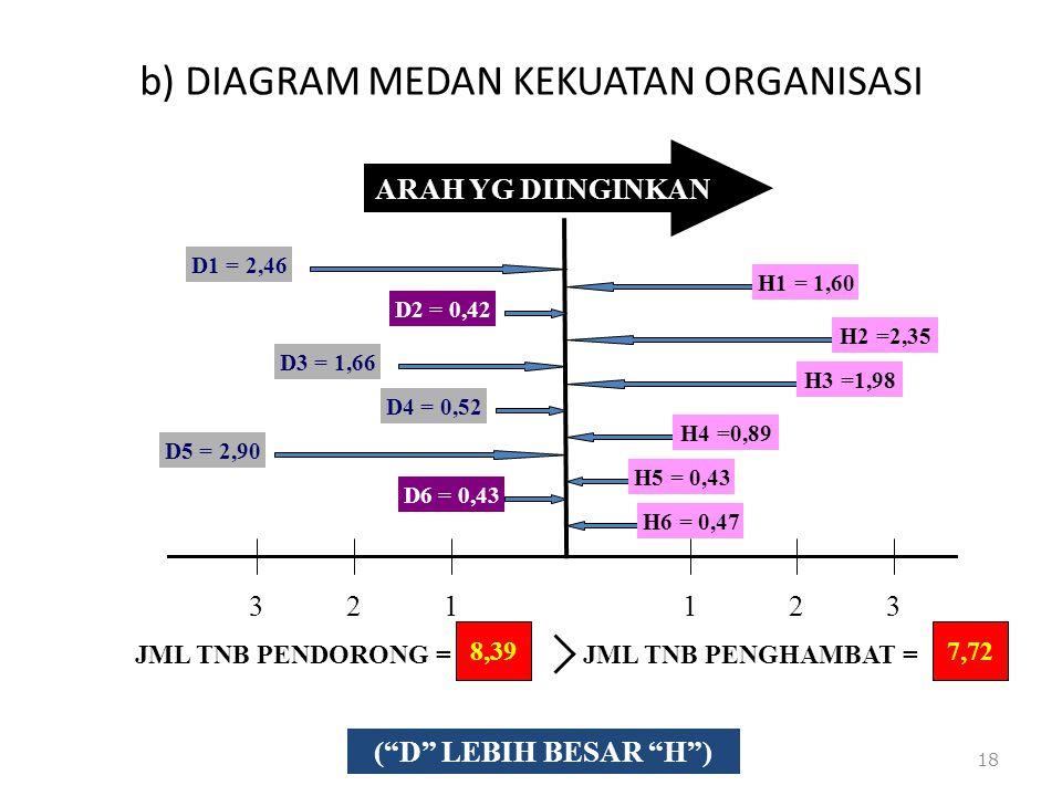 b) DIAGRAM MEDAN KEKUATAN ORGANISASI 18 ARAH YG DIINGINKAN 123123 D1 = 2,46 D2 = 0,42 D3 = 1,66 D4 = 0,52 D5 = 2,90 D6 = 0,43 H1 = 1,60 H2 =2,35 H3 =1