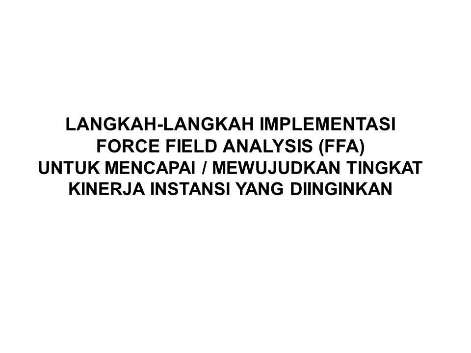 LANGKAH-LANGKAH PENERAPAN FFA 6 (1) IDENTIFIKASI FAKTOR PENDORONG & PENGHAMBAT KINERJA (2) PENILAIAN FAKTOR PENDORONG & PENGHAMBAT KINERJA (3) FKK DAN DIAGRAM MEDAN KEKUATAN (4) MERUMUSKAN DAN MENENTUKAN TUJUAN (5) MENENTUKAN SASARAN DAN KINEJA (6) MENYUSUN STRATEGI (7) RENCANA KERJA (PROGRAM DAN KEGIATAN) (9) MONITORING, EVALUASI DAN LAPORAN.
