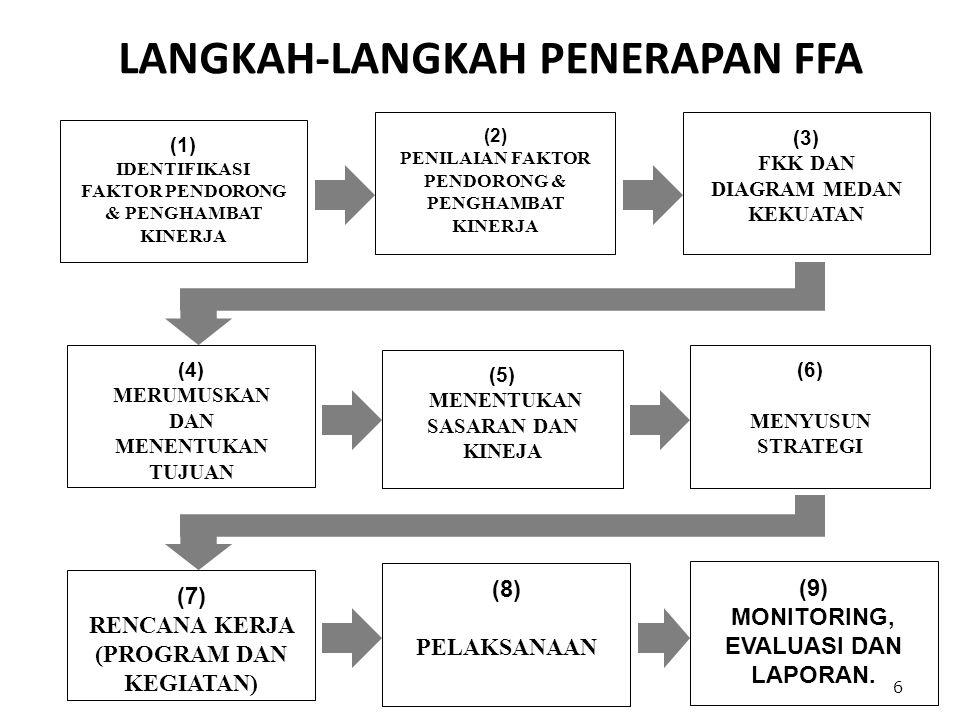 LANGKAH-LANGKAH PENERAPAN FFA 6 (1) IDENTIFIKASI FAKTOR PENDORONG & PENGHAMBAT KINERJA (2) PENILAIAN FAKTOR PENDORONG & PENGHAMBAT KINERJA (3) FKK DAN