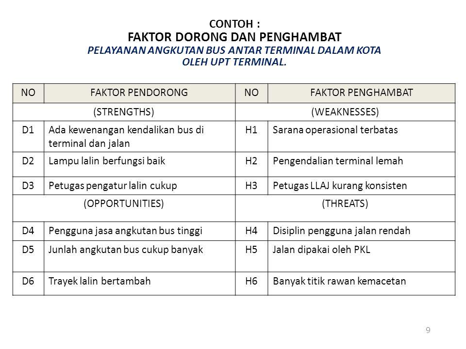 (2) PENILAIAN FAKTOR PENDORONG DAN PENGHAMBAT Setelah faktor pendorong dan penghambat diidentifikasi maka langkah selanjutnya adalah diadakan penilaian terhadap faktor-faktor tersebut.