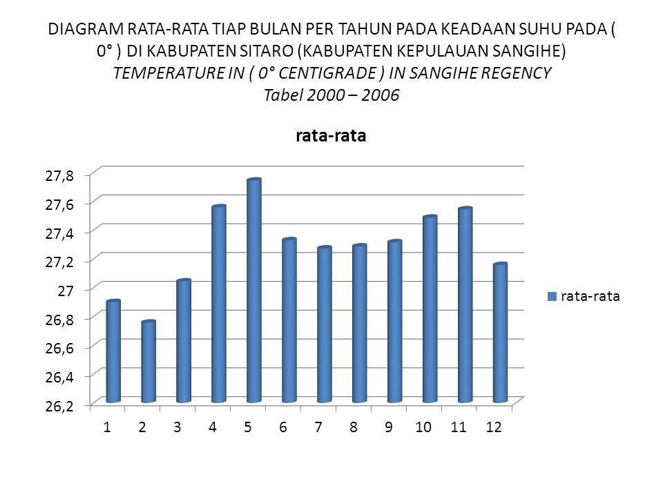 DIAGRAM RATA-RATA TIAP BULAN PER TAHUN PADA KEADAAN SUHU PADA ( 0° ) DI KABUPATEN SITARO (KABUPATEN KEPULAUAN SANGIHE) TEMPERATURE IN ( 0° CENTIGRADE ) IN SANGIHE REGENCY Tabel 2000 – 2006